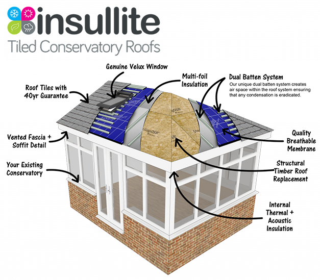 Tiled Conservatory Roof Bradford With Nationwide Installation